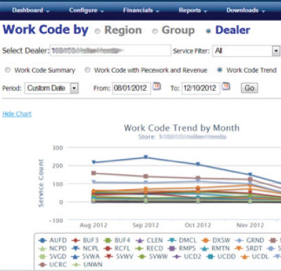 Online Pre-Owned Auto Dealership Management Software App Dashboard